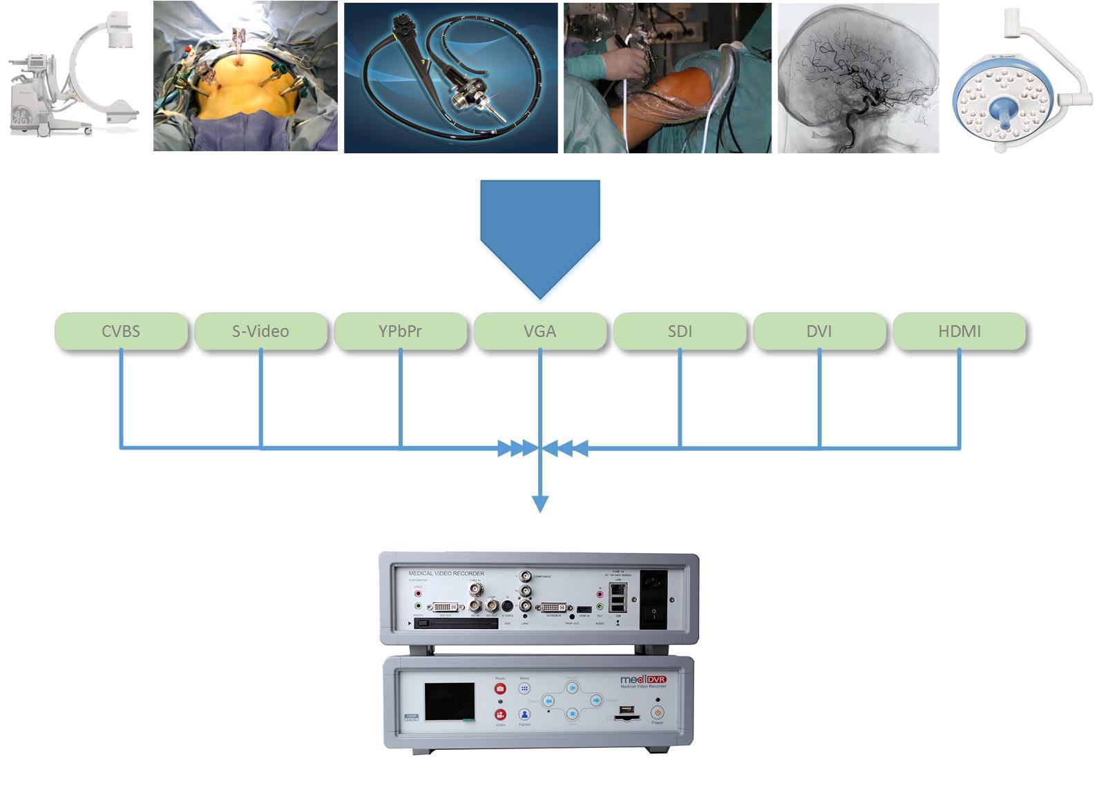 MediDVR Universal Video Input