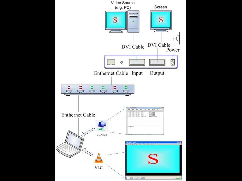 E600 Video Encoder