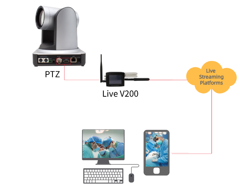 Portable bond live streaming video encoder left interface