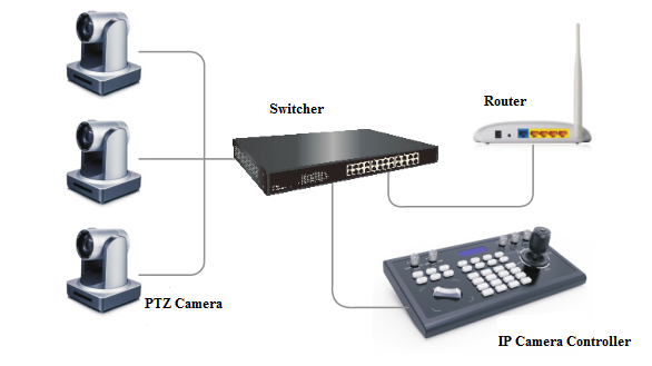 universal PTZ control
